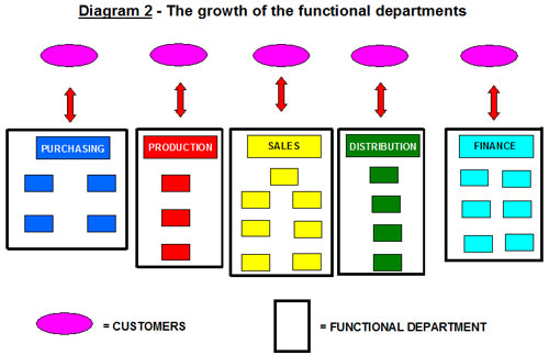 Plans To Reality Resource Centre Matrix Structures That Work