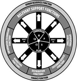 The Wagon Wheel TM | Operational Model